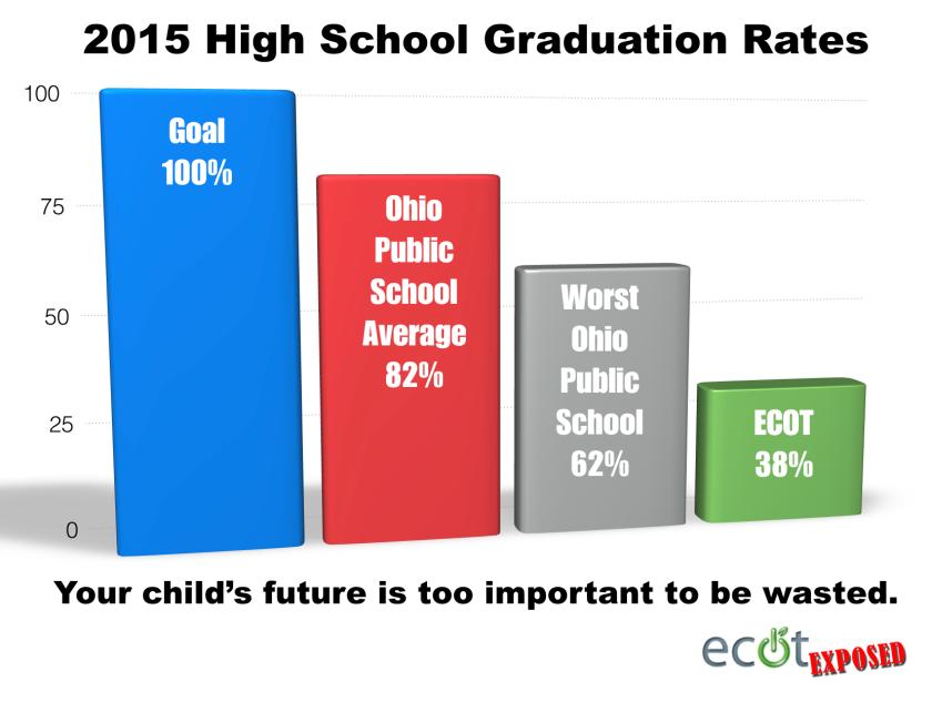 2015 ECOT Graduation Rate