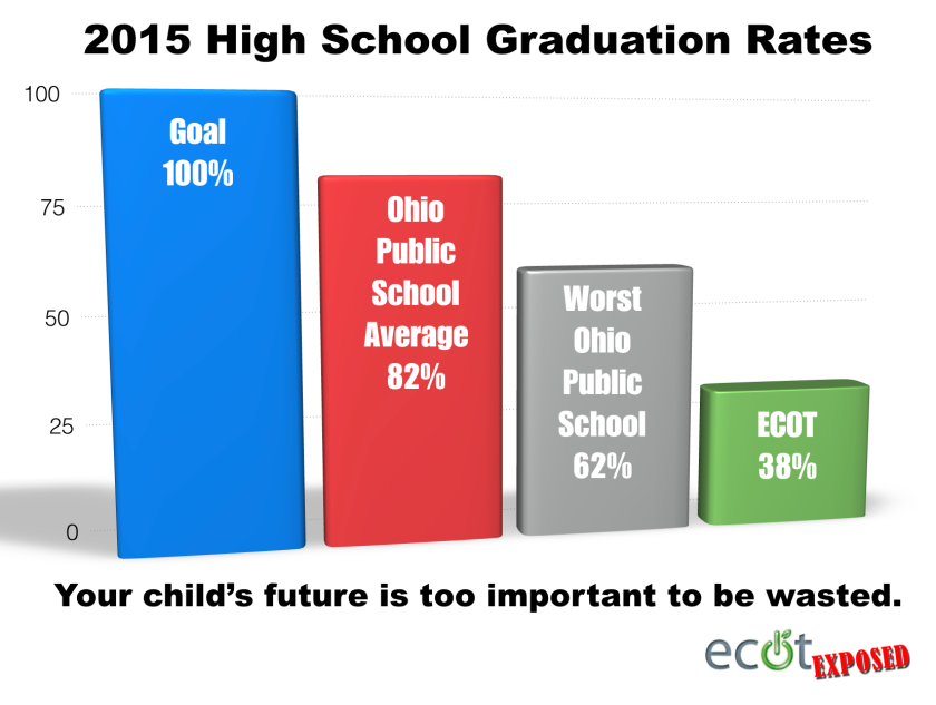 2015 ECOT Graduation Rate